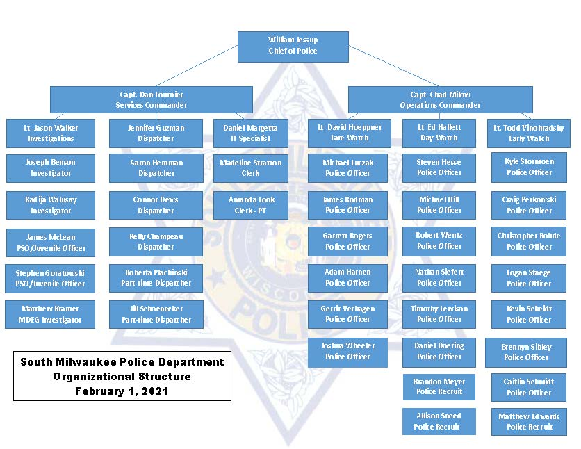 Organizational Structure SMPD February 2021